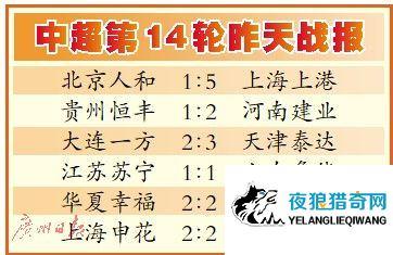 富力客场被华夏幸福逼平 12天4战劲敌是体能
